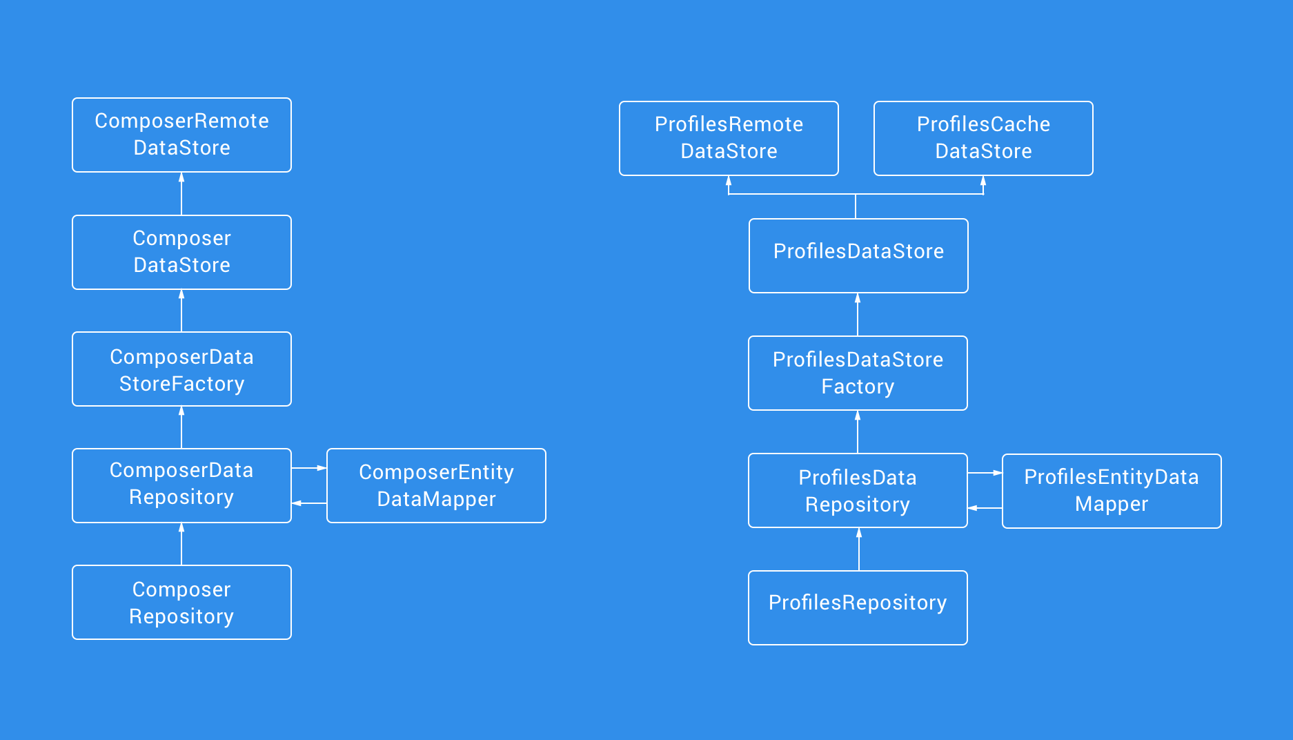 On The Journey From Legacy Code To Clean Architecture Rebuilding 201307061256393wayand4wayswitchwiringjpg This Change Makes Way For Increased Flexibility As We Can Easily Plug In New Implementations Of Data Stores Without Need