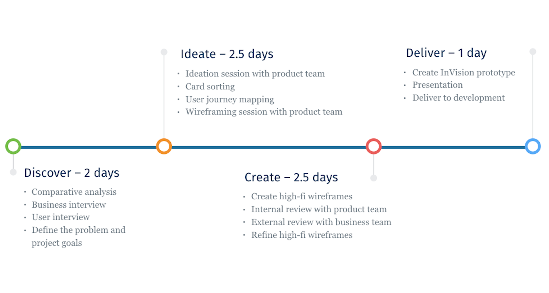 A crooked little UX journey at a big bank