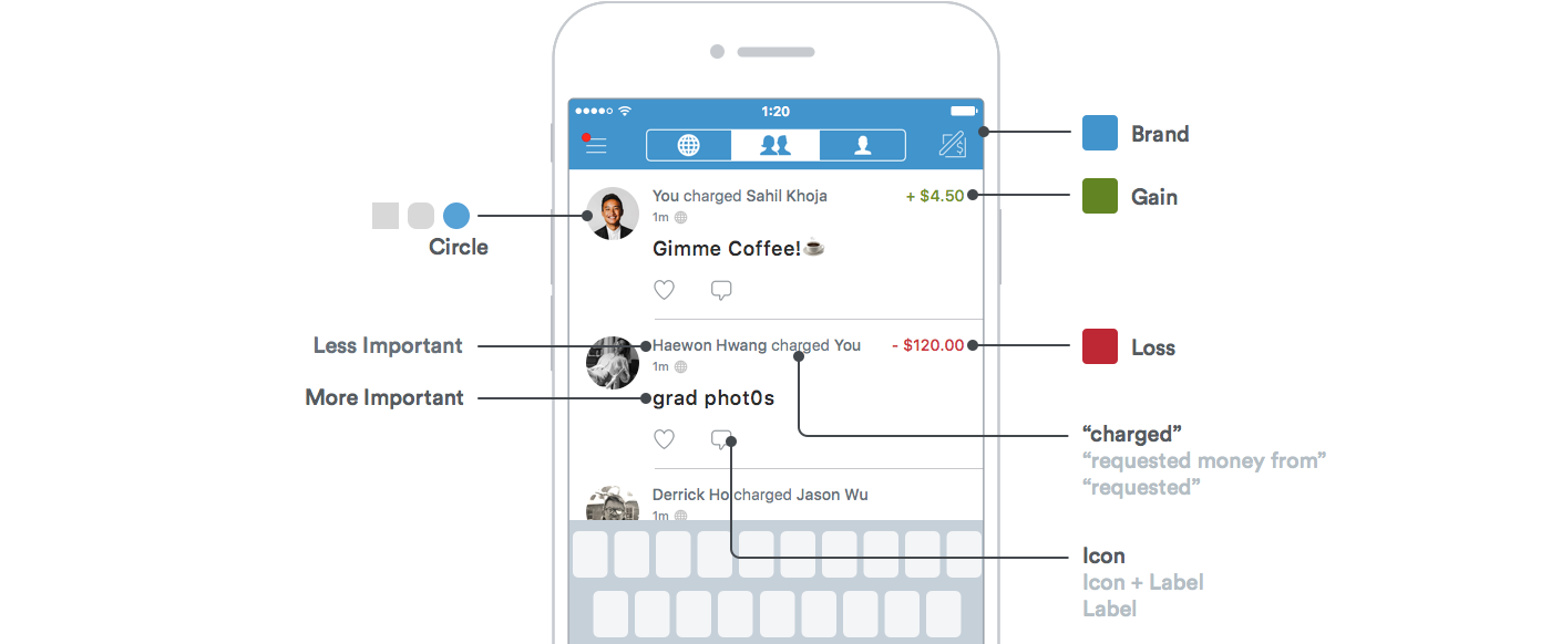 Lecture 2 What Is The Design Process Intro To Digital Product Diagram Shows Relationship Of Various Components Connect A Figure 9 Above Different Decisions That Could Have Intentionally Morphed Into Venmo Application You See Today
