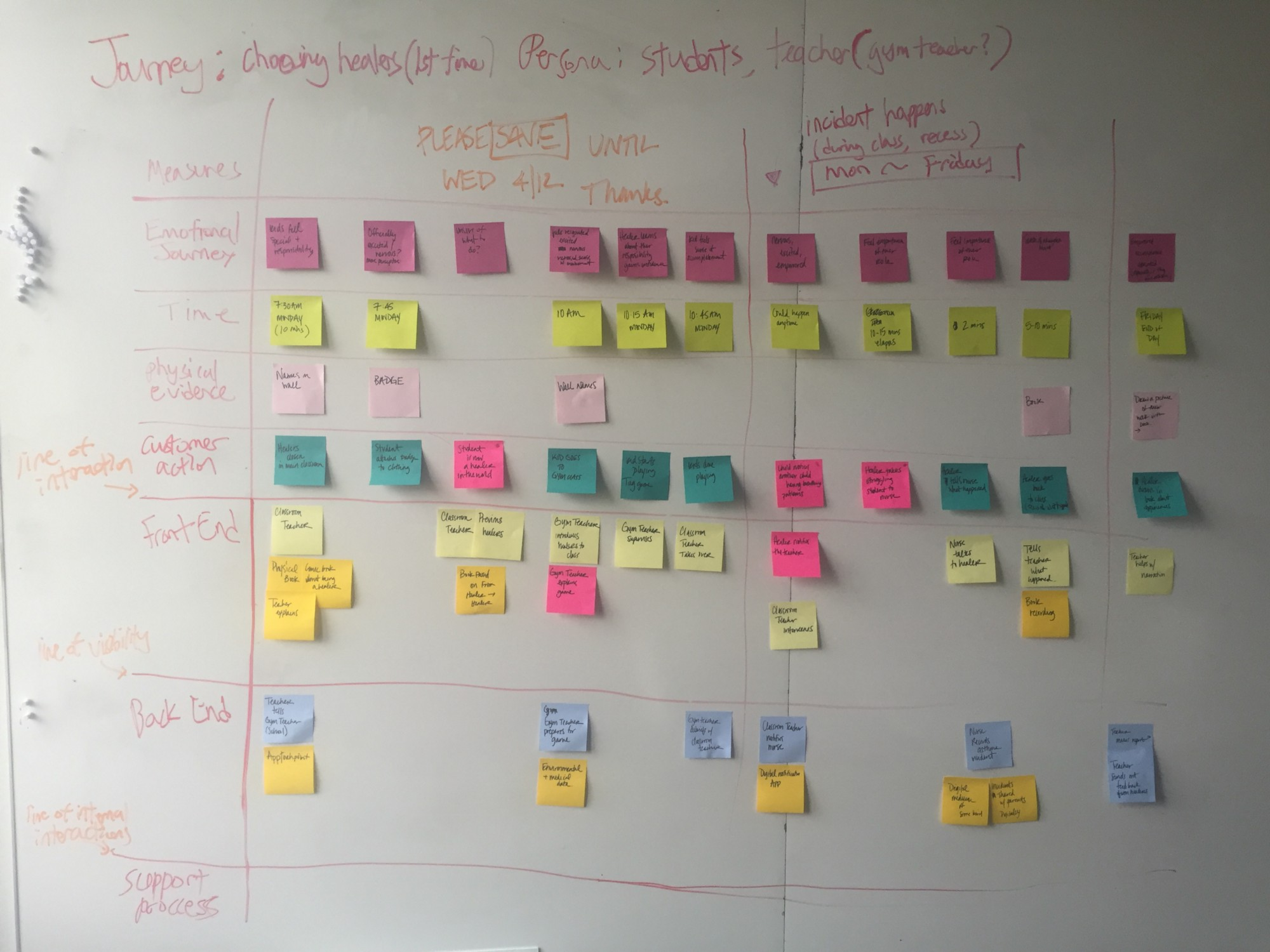Project breathe a service blueprint and scenario validation