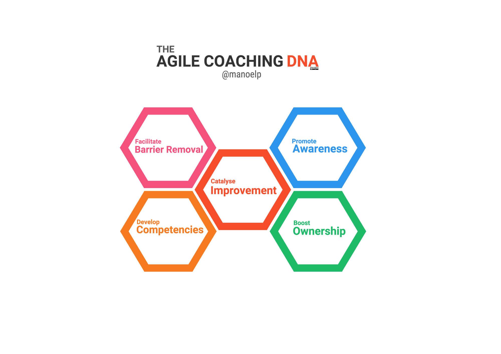 the agile coaching dna – changingdojo – medium