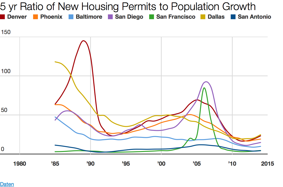A Population History Of Denver In A State Of Migration Medium