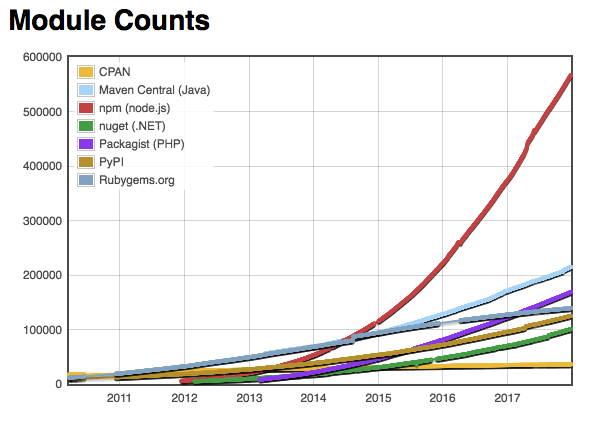 JavaScript has the most packages, by a landslide.