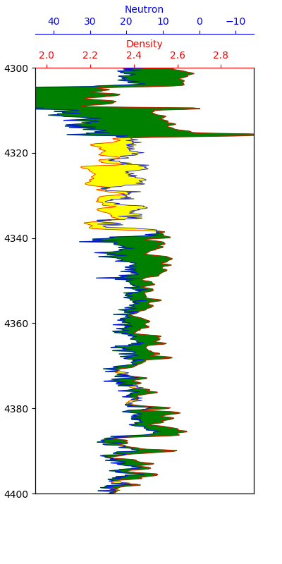 Variable color fill for neutron porosity and density data which are measured on different scale.
