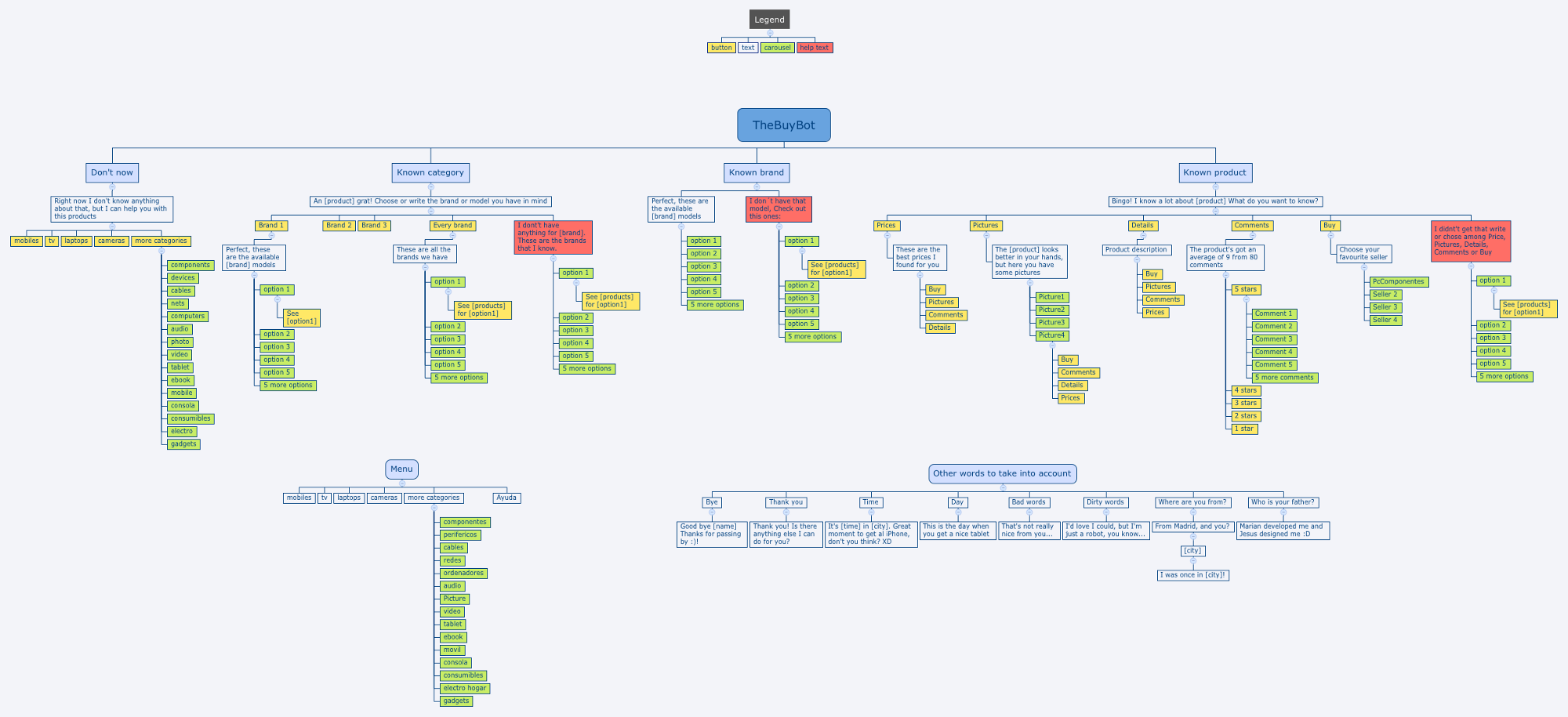 Design Framework For Chatbots Magazine Process Flow Diagram Using Javascript Start The Of Your Chatbot With A Or Suffer Consequences