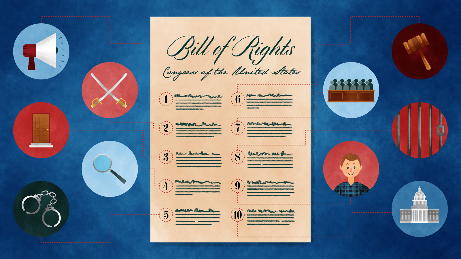 Sample Questions to Celebrate the Bill of Rights