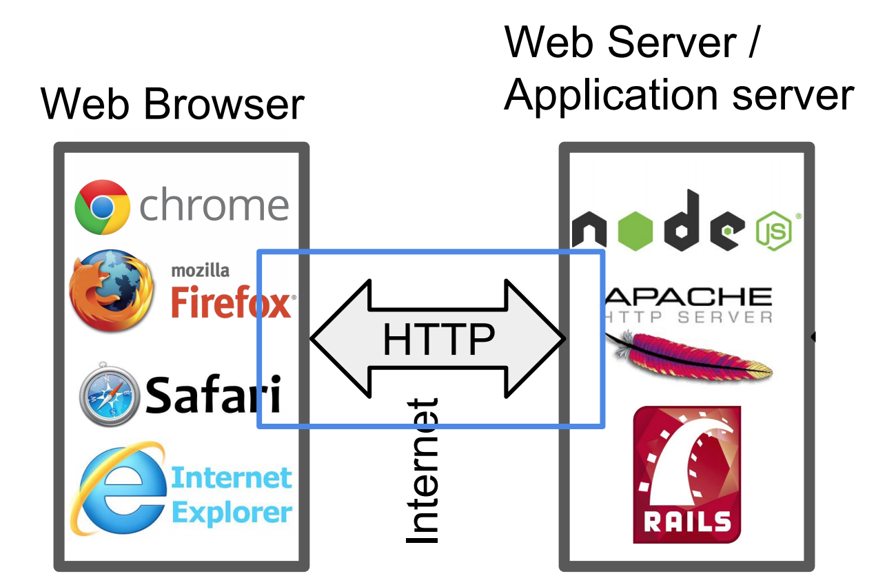 Http Server Everything You Need To Know Build A Simple Full Circuit Diagram Including Programming Socket First We Will Take Look At The Interaction Between And Web Browser