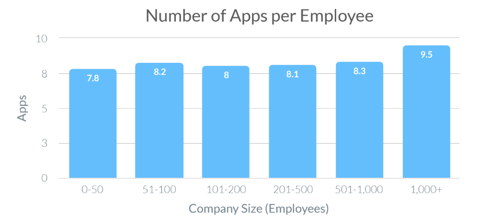 Source: [2019 SaaS Trends report | Blissfully | 2019](https://www.blissfully.com/saas-trends/2019-annual/)