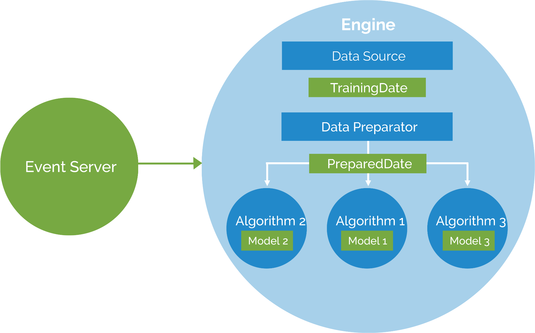 How To Build A Recommendation Engine Using Apaches Prediction Io Template Stack Process Diagram With 5 Stages Powerpoint Templates Machine Learning Server