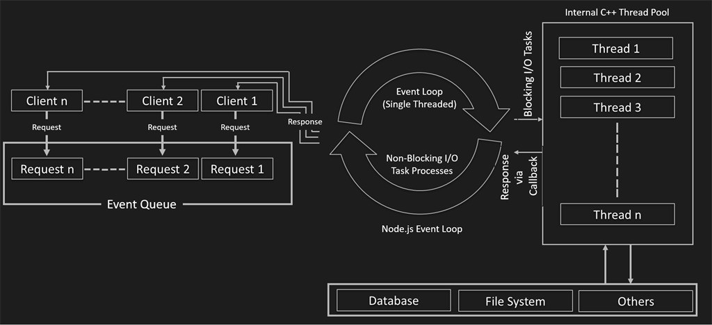 Multi threading and multiple process in Nodejs     ITNEXT