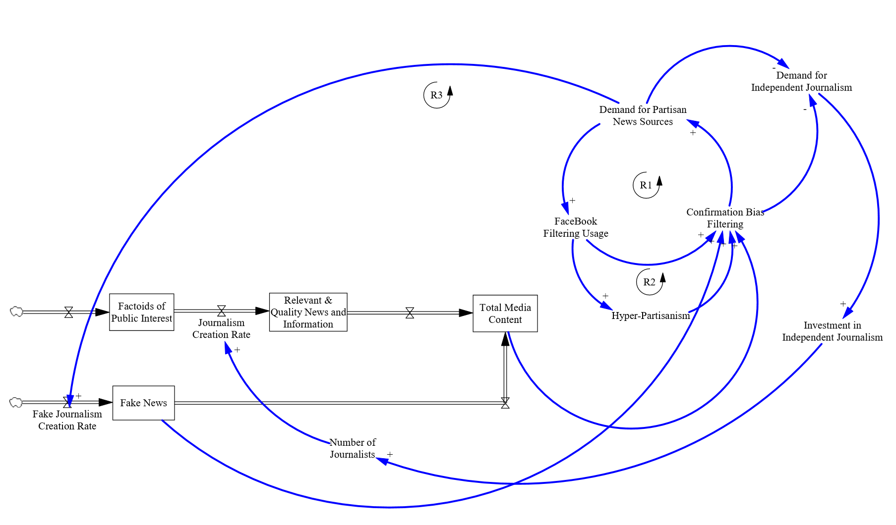 Do you think fake news can be killed with the truth think again when we add the causal loop diagrams to the stock flow we can see the relationship between the demand for partisan news sources facebook filtering ccuart