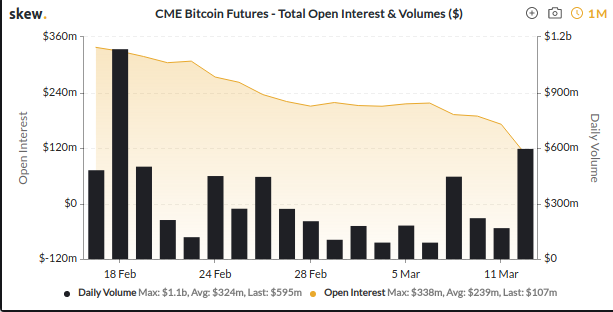 CME OI vs volume for past month. Source: Skew.com