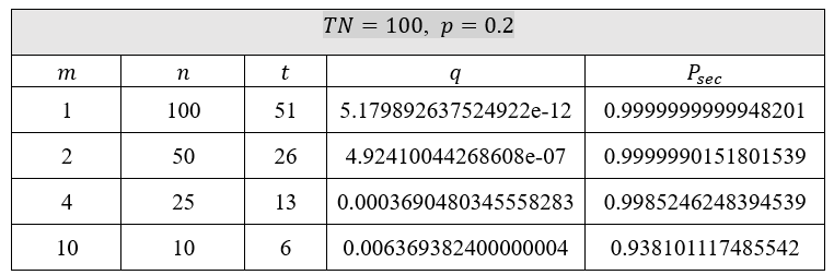 Figure 9 Security computation for p=0.2 and TN=100