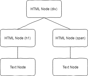Tree of the more complex HTML structure