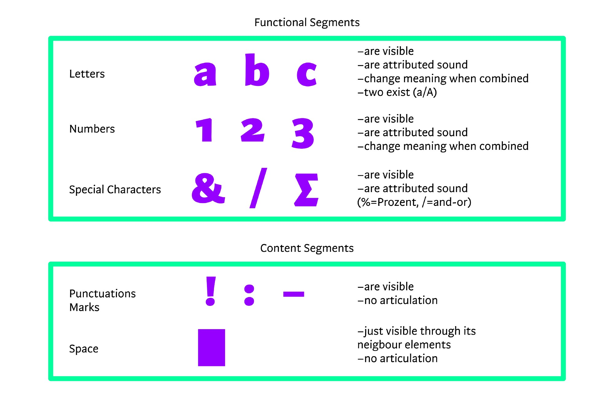 Punctuation 1 the linguistic side cast letters numbers and special characters are assigned a sound whilst punctuation marks and spaces are a part of the structure of the written language and buycottarizona Choice Image