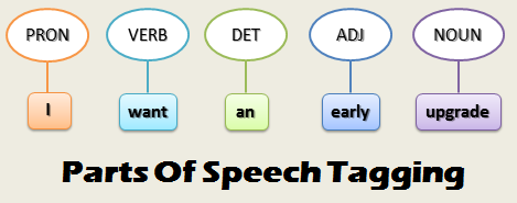 Figure 1: Parts of Speech Tagging Example [1].