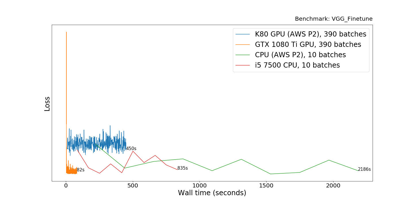 The 1700 Great Deep Learning Box Assembly Setup And Benchmarks Godown Wiring Experiment Difference In Cpus Performance Is About Same As Previous I5 26x Faster However Its Absolutely Impractical
