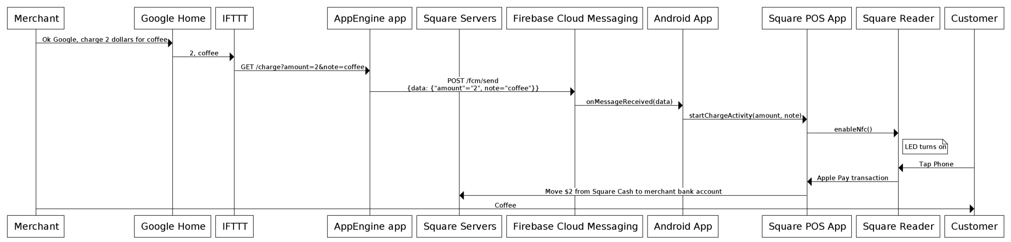 Ok google charge 2 for coffee square corner blog medium i hope you enjoyed this blog post the sources for this project are available on github what cool things are you going to build on top of our public apis ccuart Image collections