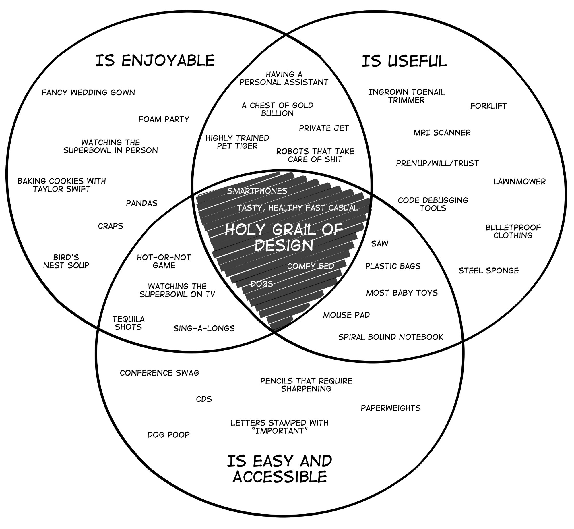 Design illustrated in 3 charts the year of the looking glass 1 the holy grail of good design pooptronica