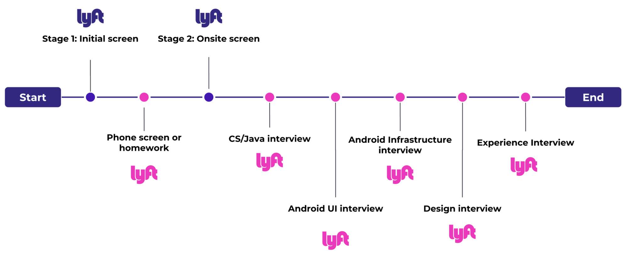 Our Interviews Aim To Share A Little Bit More About Lyft, How Our Teams  Work, And Give You A Chance To Show Off Your Android Skills.  Interviewing Tips