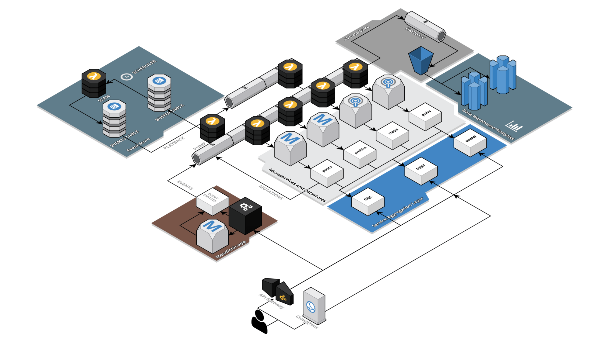 Creating a blueprint for microservices and event sourcing on aws the whole enchilada malvernweather Images