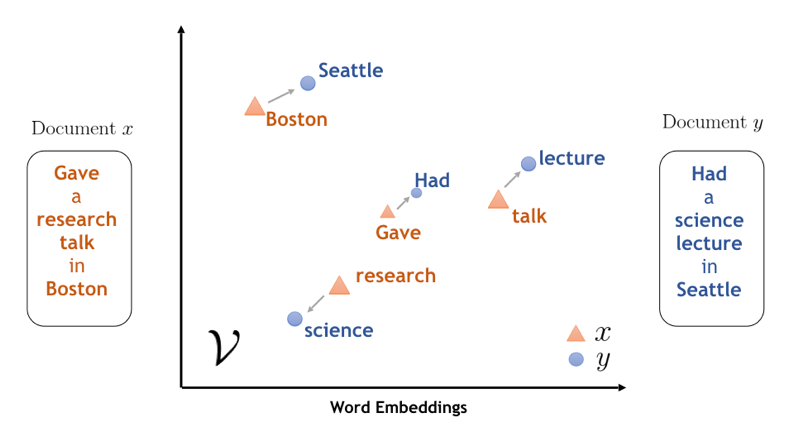 Figure 4: Word Embedding [4]