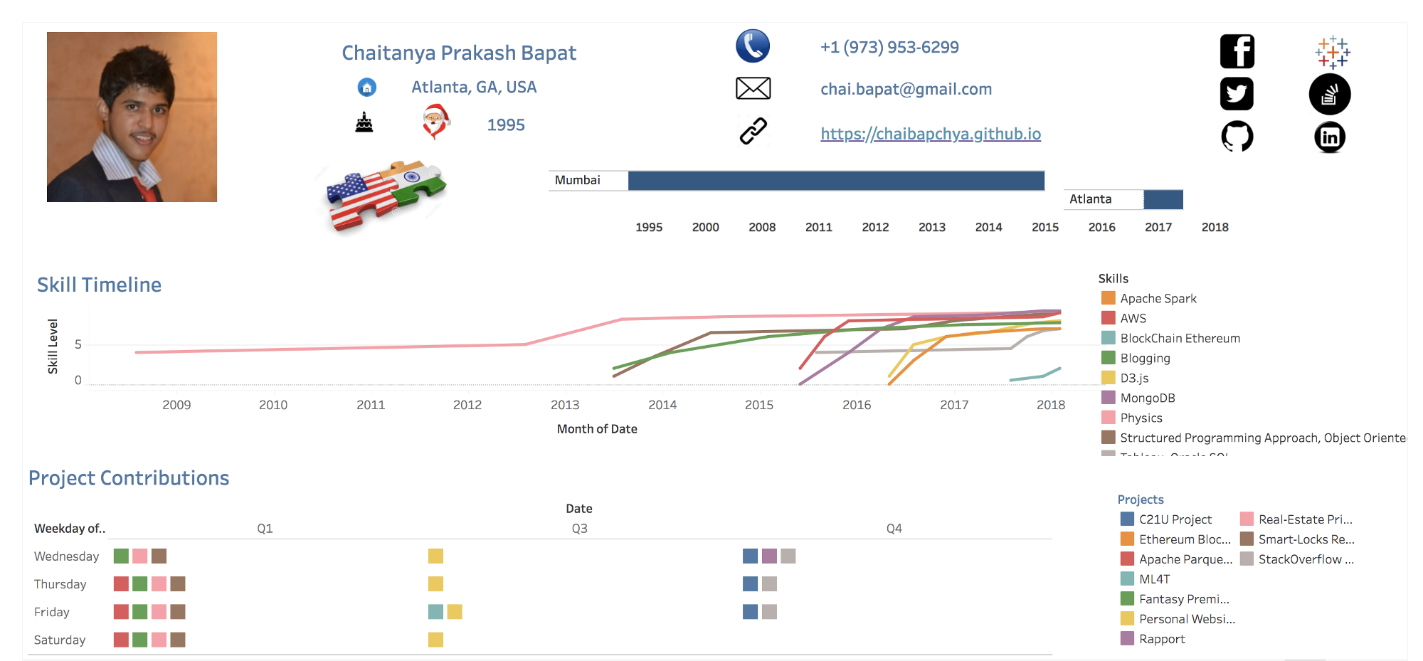 Interactive Resume Using Tableau Chaitanya Prakash Bapat Medium