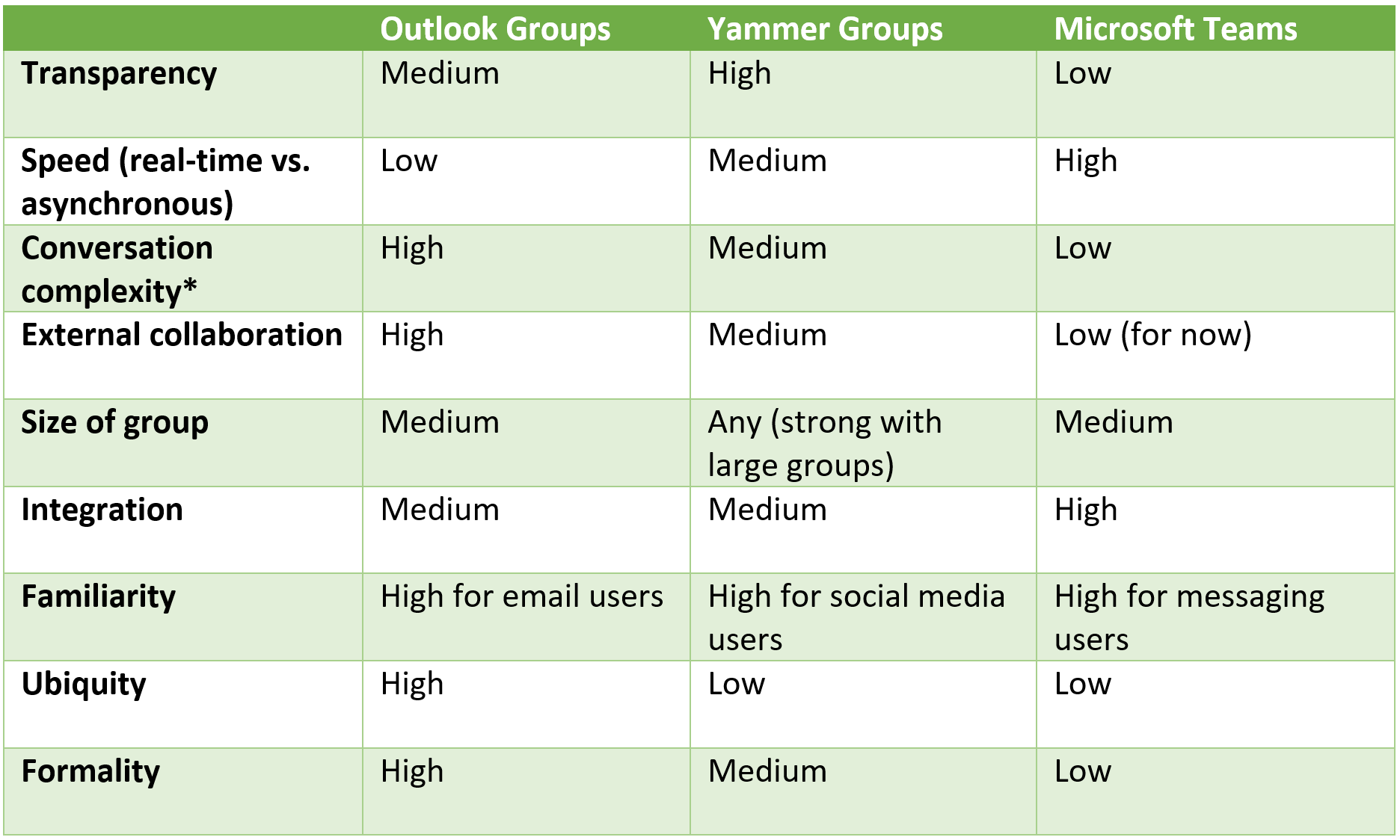 OUTLOOK YAMMER TEAMS GRID