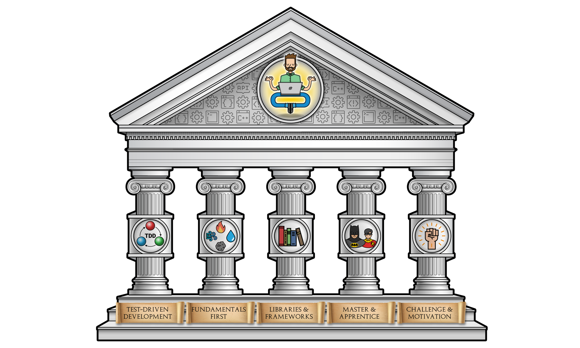 the main pillars of learning programming and why beginners should