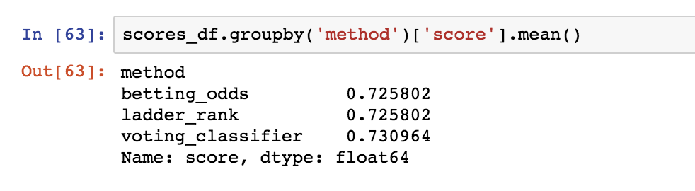 Jupyter notebook output from a test run: tipping accuracies of betting odds, tipping higher-ranked teams, and my machine-learning model.