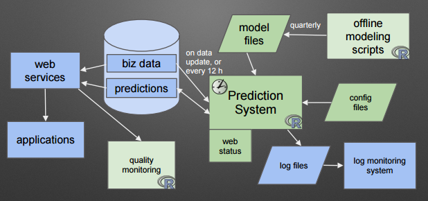 A database-mediated architecture diagram I designed and implemented a while back.