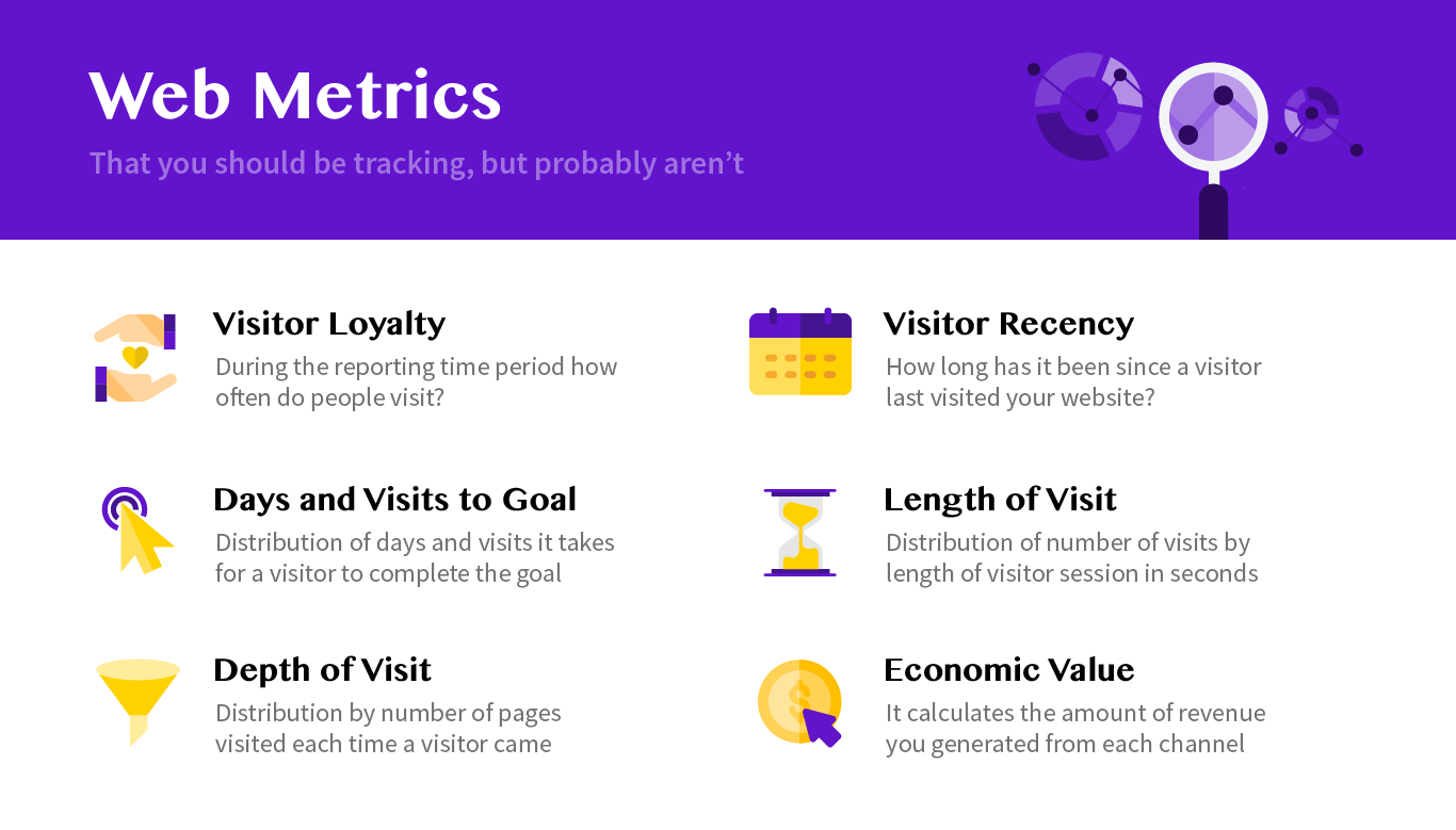Web Analytics Metric