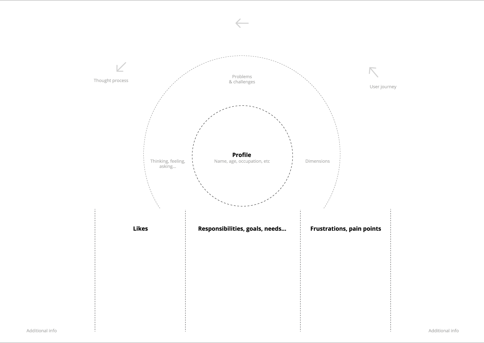 Forget personas and boring storytelling interviews – UX Collective