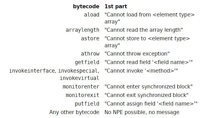 Error Mappings From Bytecode to Exception Message
