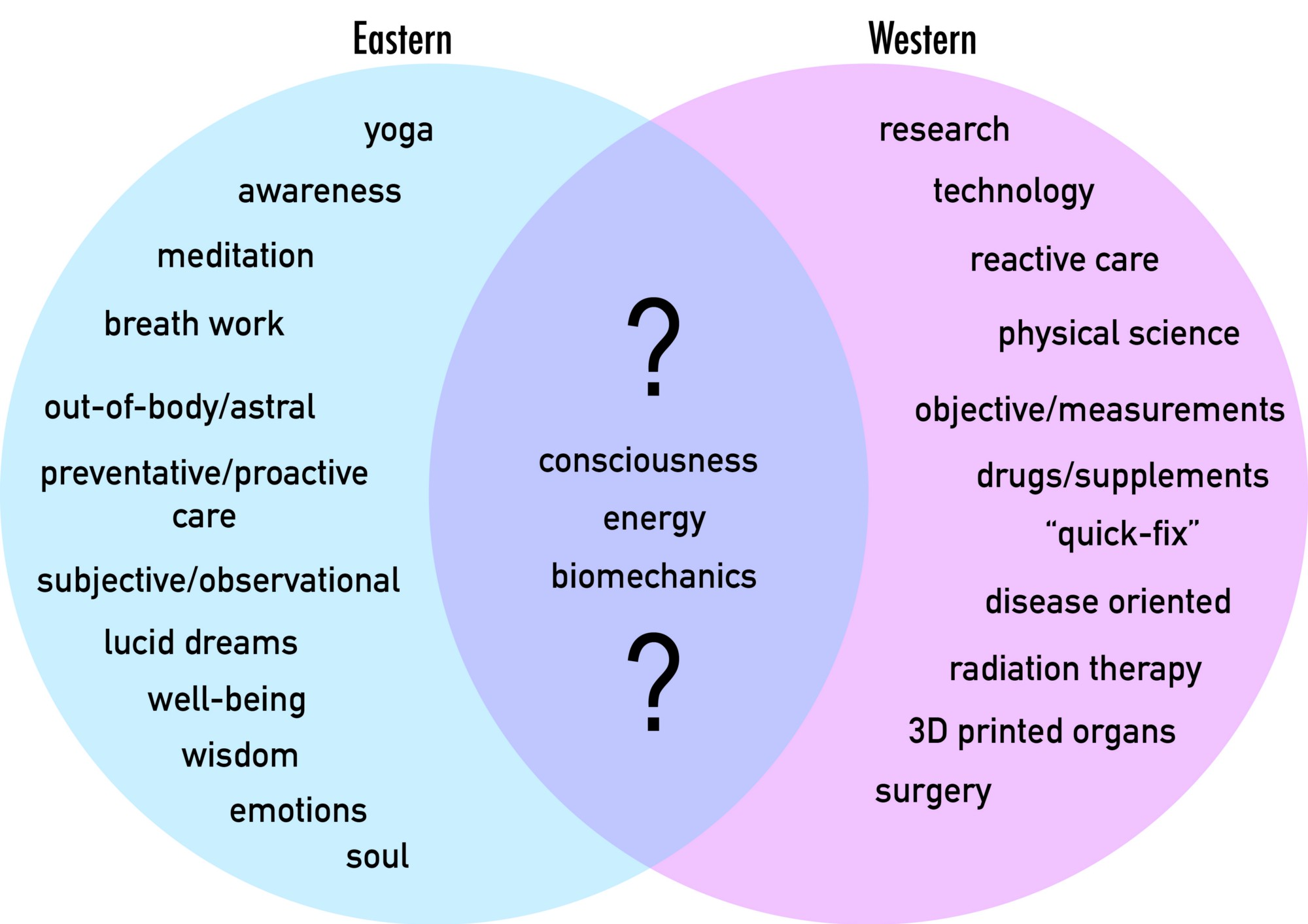 Integrated healthcare in modern society hacking health ottawa like a venn diagram of soul and science eastern and western non physical and physical its combinations resulting in things not even thought of today pooptronica Image collections