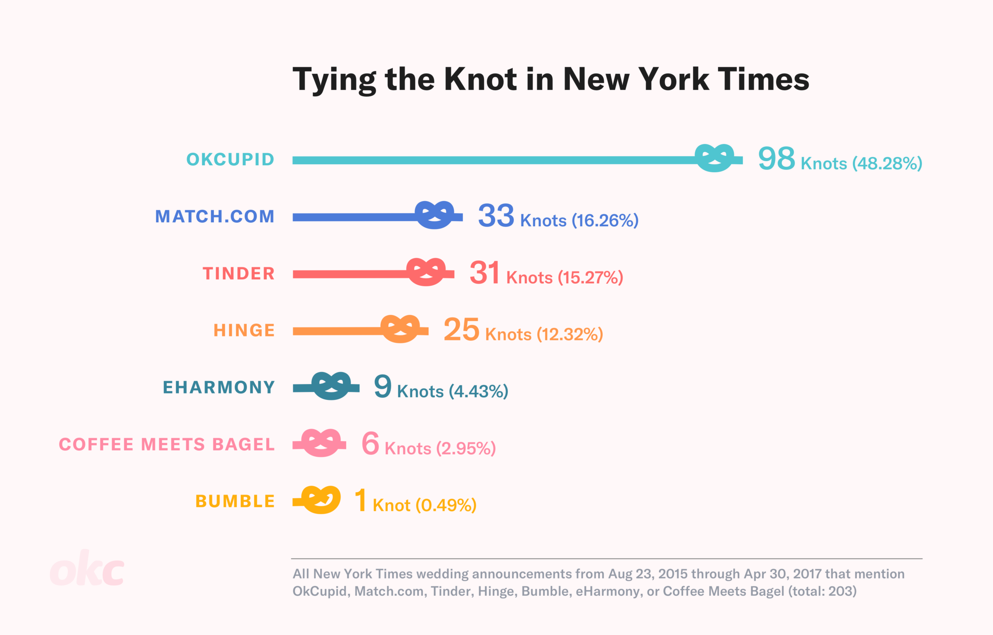 Okcupid Makes Up Nearly Half Of All The Dating Mentions In Nyt Wedding Section