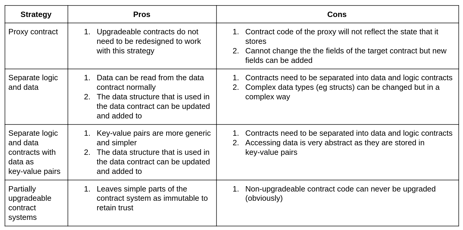 Summary Of Ethereum Upgradeable Smart Contract Strategies