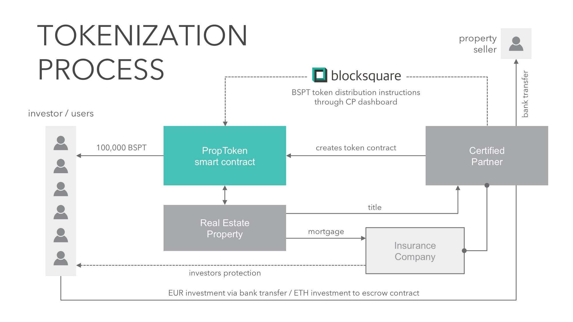 Distribution Process Flow Chart For Property Topsimages