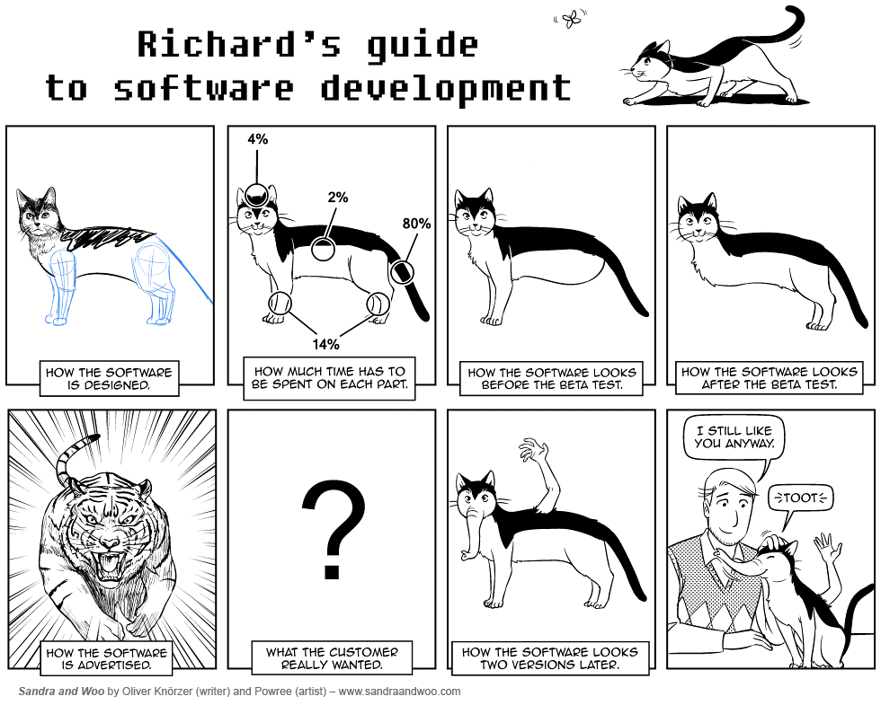 Comic strip - Richard's guide to software development