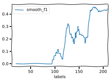 Model (with AL) F1 score (smoothed) after each step in active learning