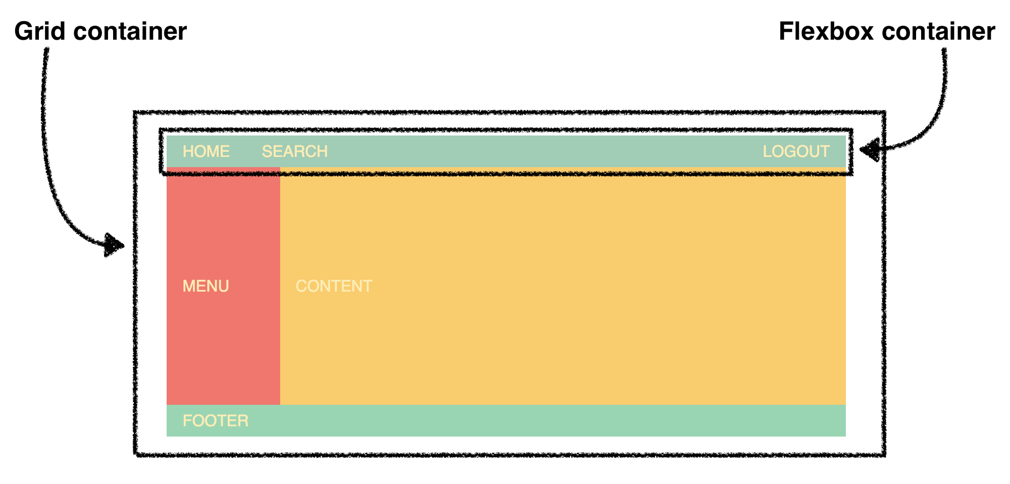 The Ultimate Css Battle Grid Vs Flexbox Hacker Noon