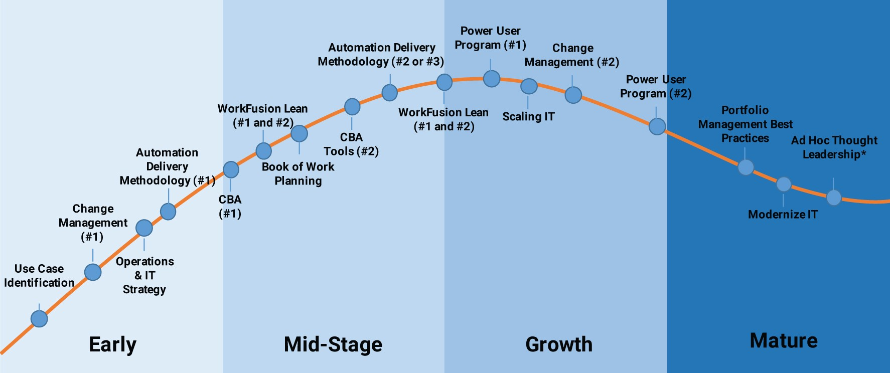 The 4 Phases Of Digital Transformation  A Roadmap To