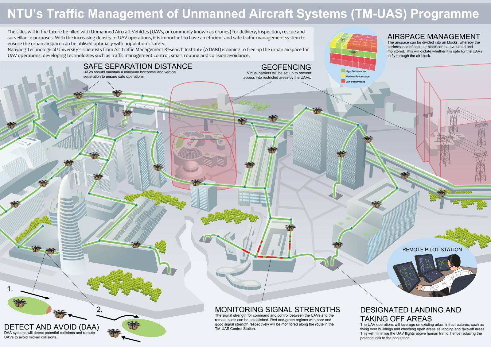 A Drone Air Traffic System Should Manage The Lower Sky