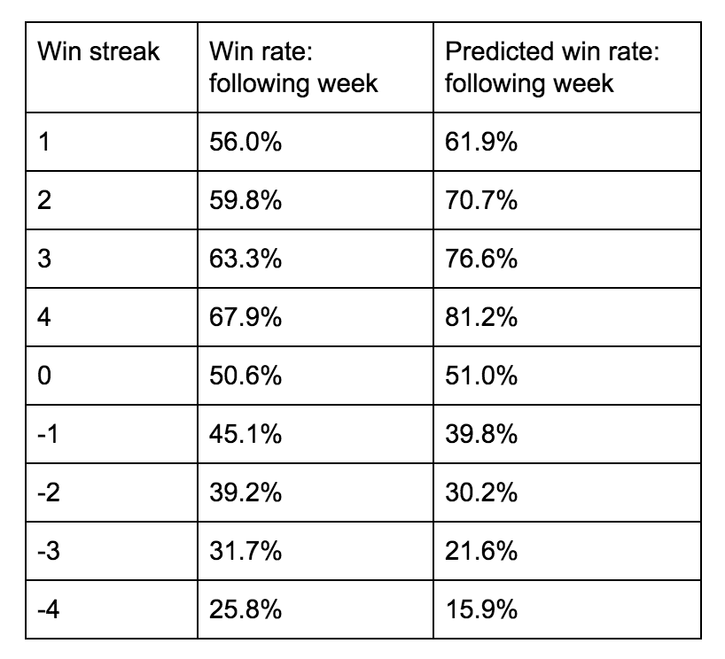 Note: 0 win streak win rate is not 50% due to draws being counted as wins, because in tipping they are
