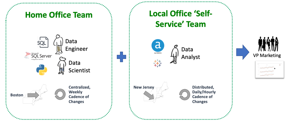 Figure 5: DataOps enables teamwork within the team and between teams. Everyone works together to serve the end-user or business stakeholder.