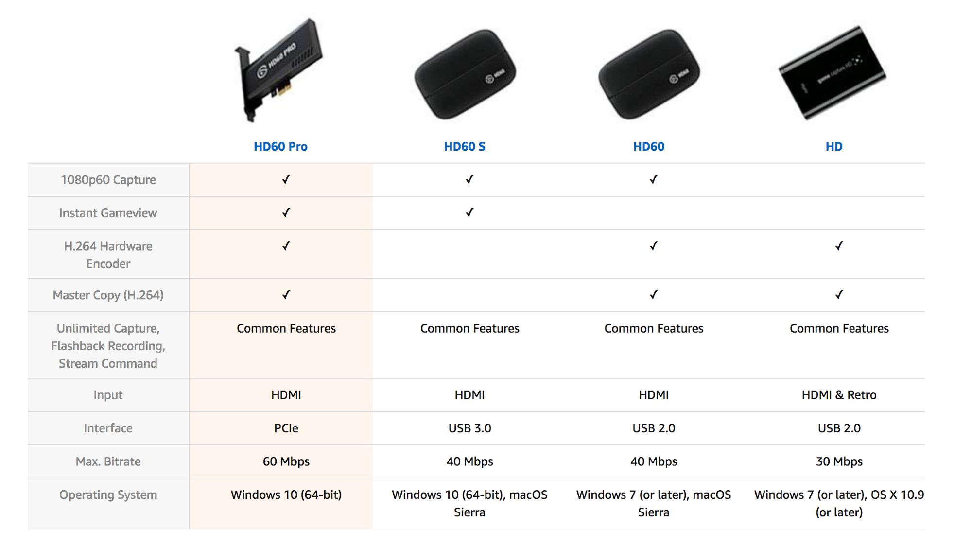 A Creatives Guide For Getting Started On Twitch Skillthrive Medium Macbook Pro Mini Displayport To Hdmi Wiring Diagram Plus The Hd60 Comes With Some Extra Features That Were Completely Worth It Me Below Is Simple Chart Comparing Elgato Products