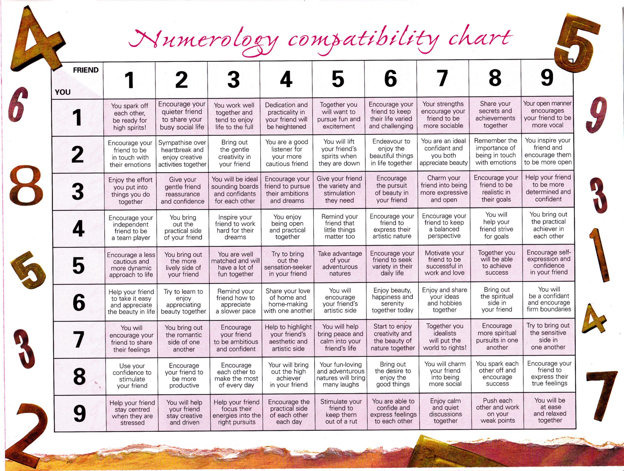 Free Numerology Reading, Numerology Compatibility Calculator Online