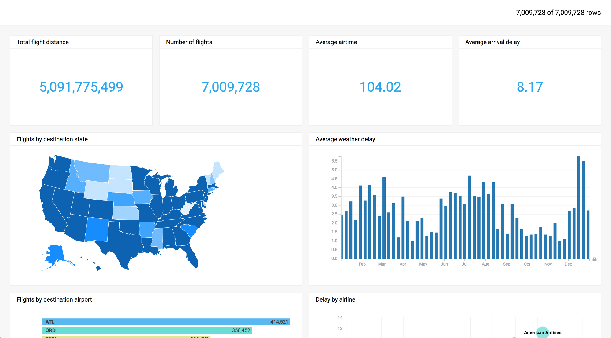 Serious about big data visualization? Consider using MapD.