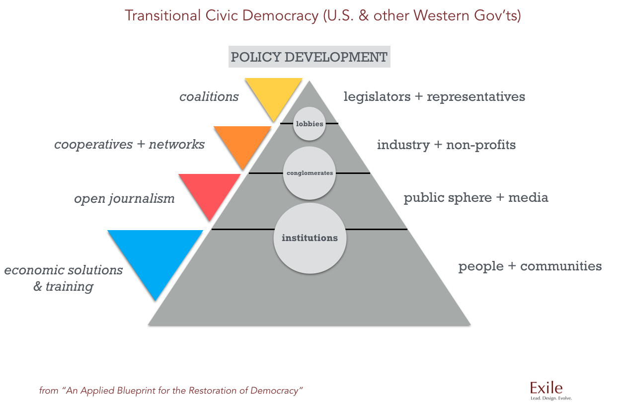 An Applied Blueprint for the Restoration of Democracy