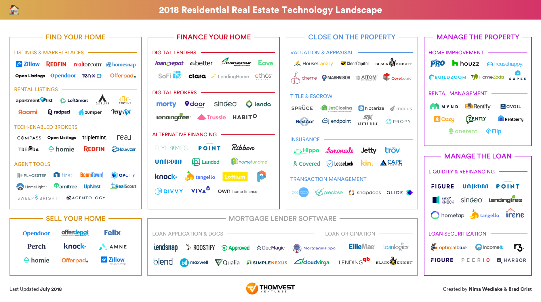 market map 140 real estate tech companies transforming the 32